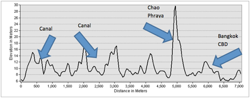 ASTER elevation profile