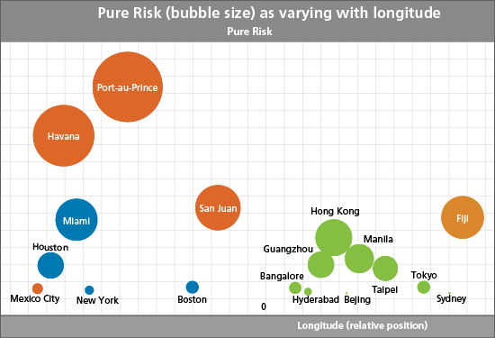 Pure Risk (by bubble size) as varying with longitude
