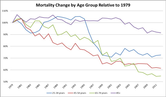 Chart: Mortality Change by Age Group