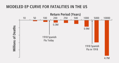 Modeled EP Curve for Fatalities in the US