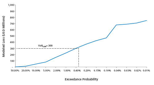 Exceedance Probability graph