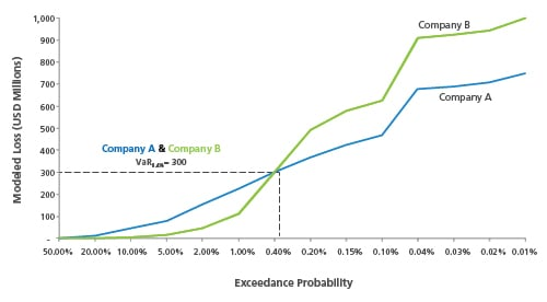 Exceedance Probability Graph 2