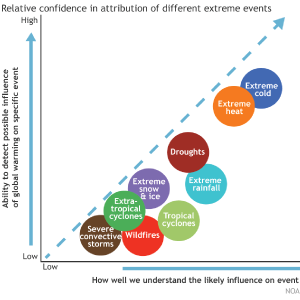 The New Science of Event Attribution